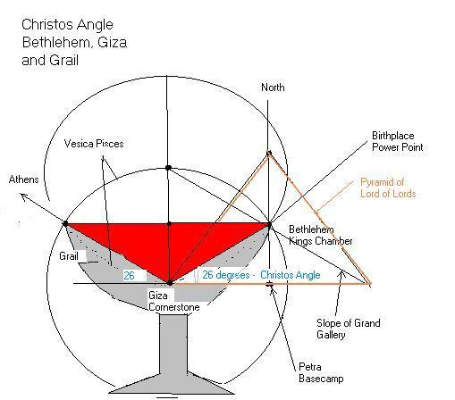 Image result for christ angle