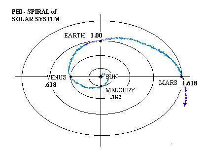 phispiralofplanets
